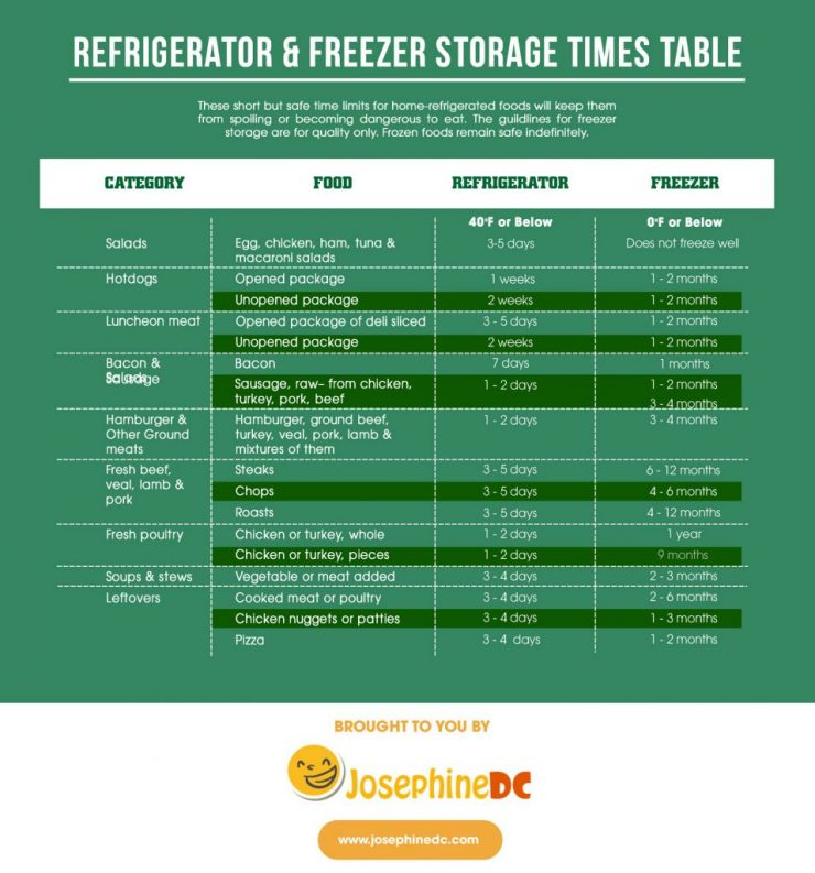 Storage times for refrigerators